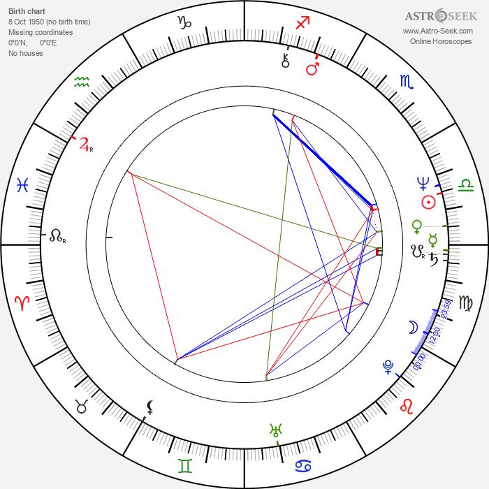 Terry Gou - Astrology Natal Birth Chart