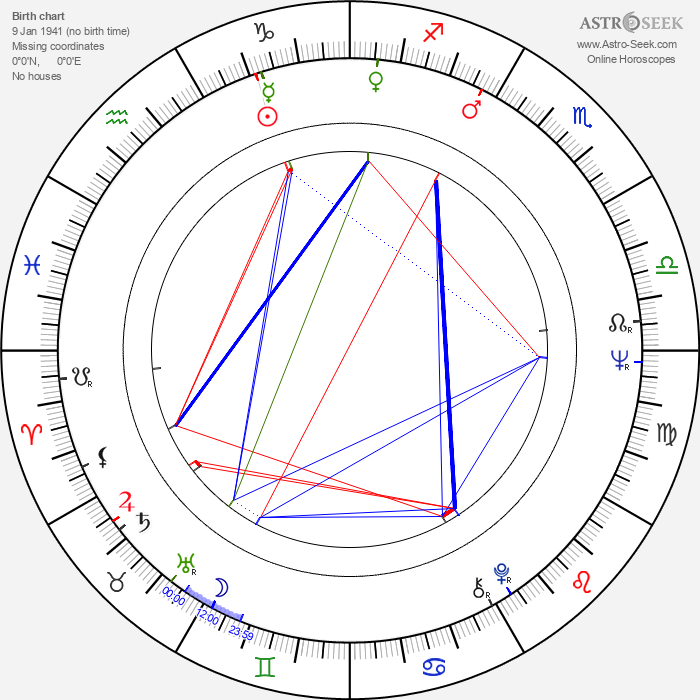 Terry Hands - Astrology Natal Birth Chart