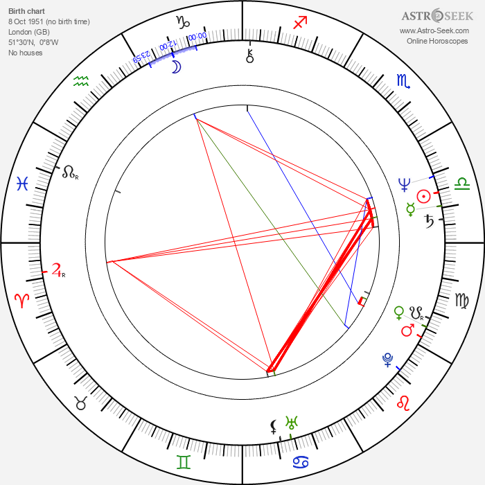 Terry Hayes - Astrology Natal Birth Chart