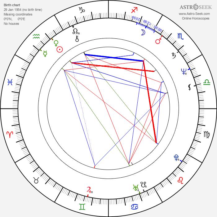 Terry Kinney - Astrology Natal Birth Chart