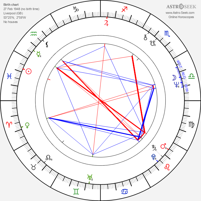 Terry O'Neill - Astrology Natal Birth Chart