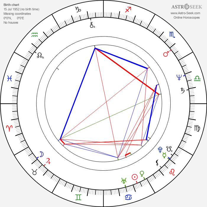 Terry O'Quinn - Astrology Natal Birth Chart