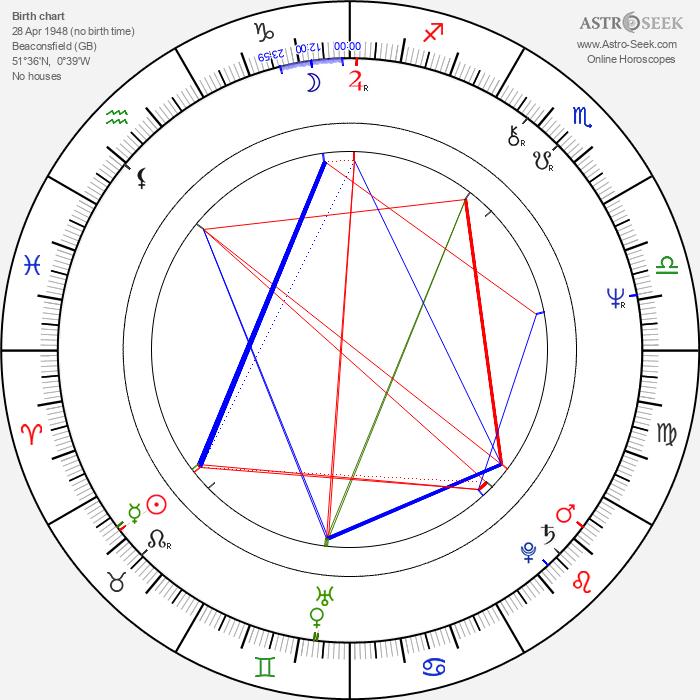 Terry Pratchett - Astrology Natal Birth Chart