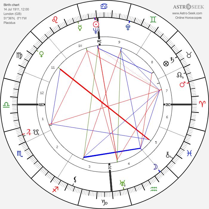Terry-Thomas - Astrology Natal Birth Chart