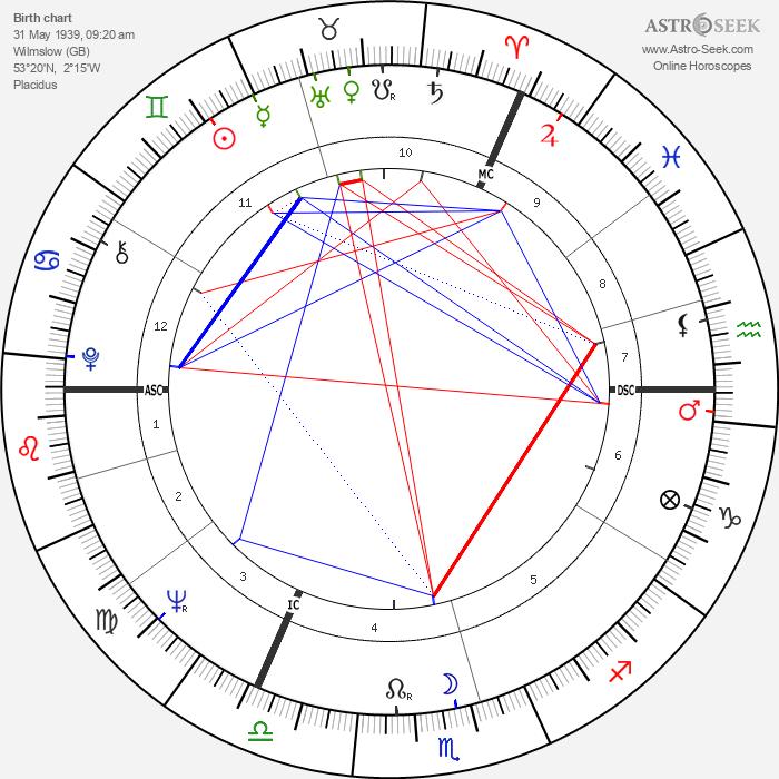 Terry Waite - Astrology Natal Birth Chart