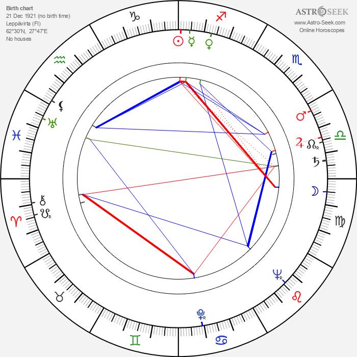 Terttu Soinvirta - Astrology Natal Birth Chart