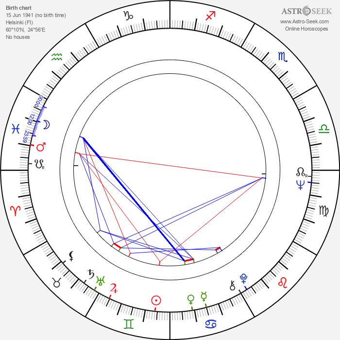 Terttu Talonen - Astrology Natal Birth Chart