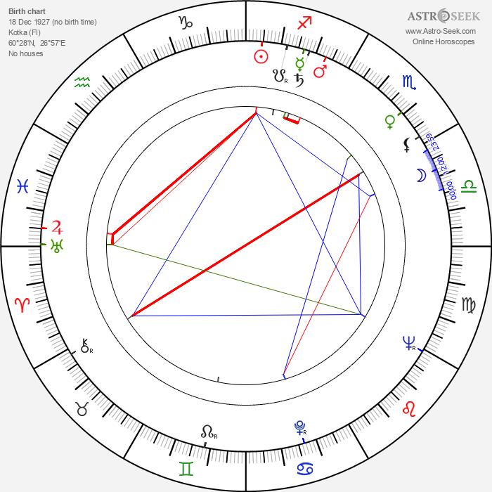 Terttu Varkki - Astrology Natal Birth Chart