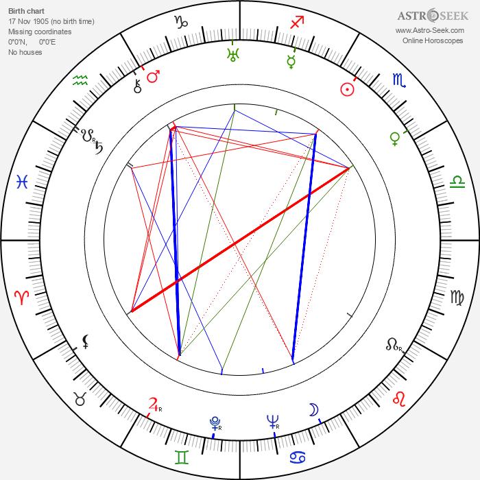 Teru Shimada - Astrology Natal Birth Chart