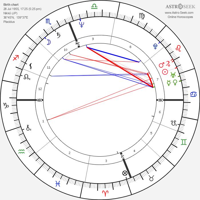 Terumi Kondo - Astrology Natal Birth Chart