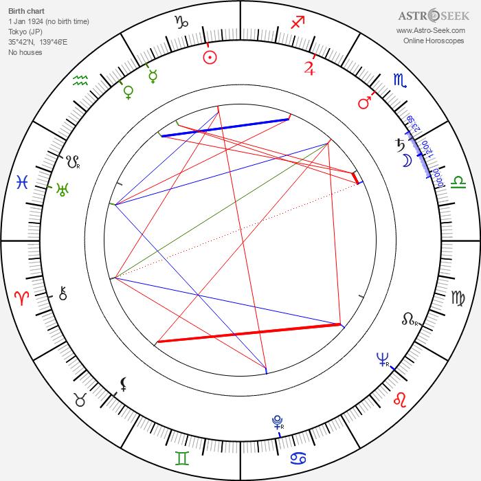 Teruo Ishii - Astrology Natal Birth Chart