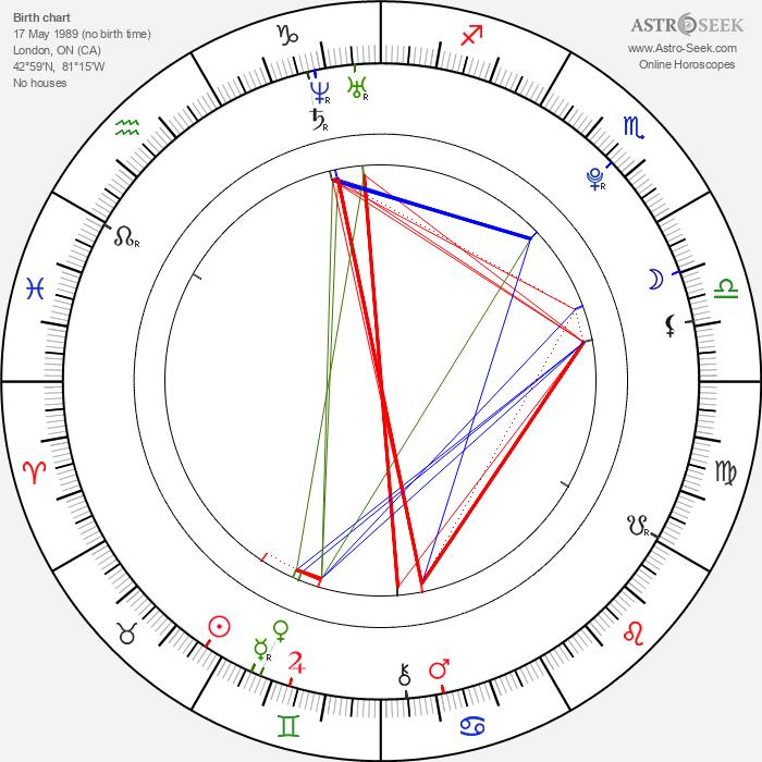 Tessa Virtue - Astrology Natal Birth Chart