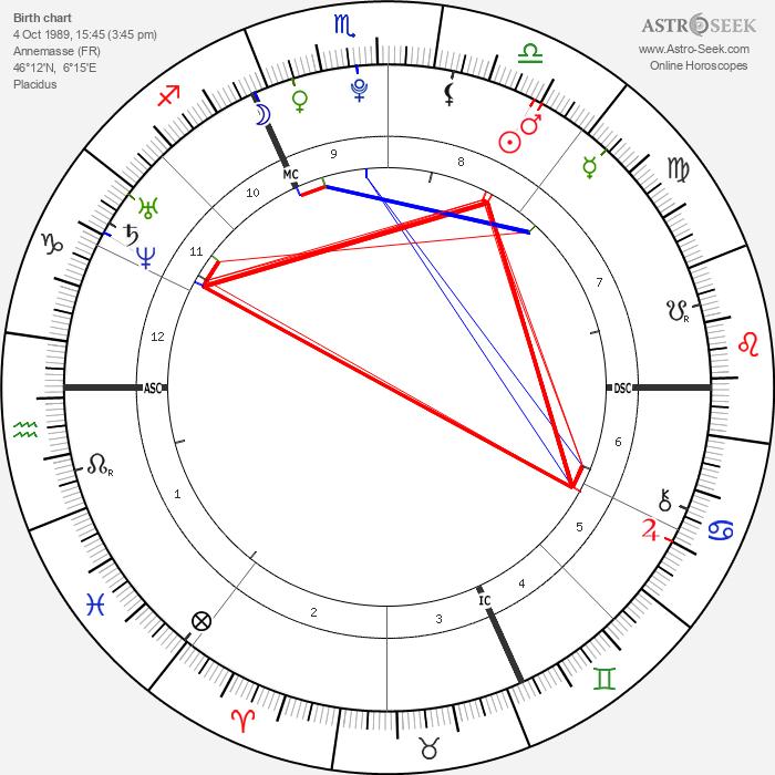 Tessa Worley - Astrology Natal Birth Chart