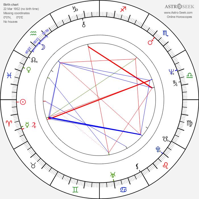 Tetske van Ossewaarde - Astrology Natal Birth Chart