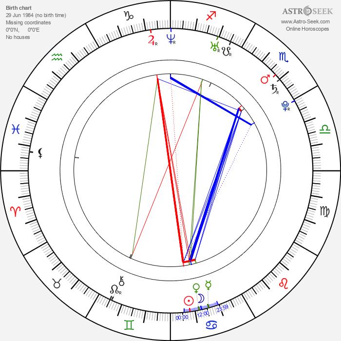 Tetsuichirô Tsuta - Astrology Natal Birth Chart