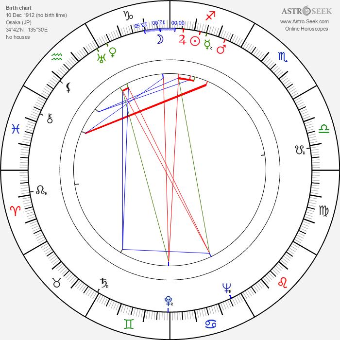 Tetsuji Takechi - Astrology Natal Birth Chart