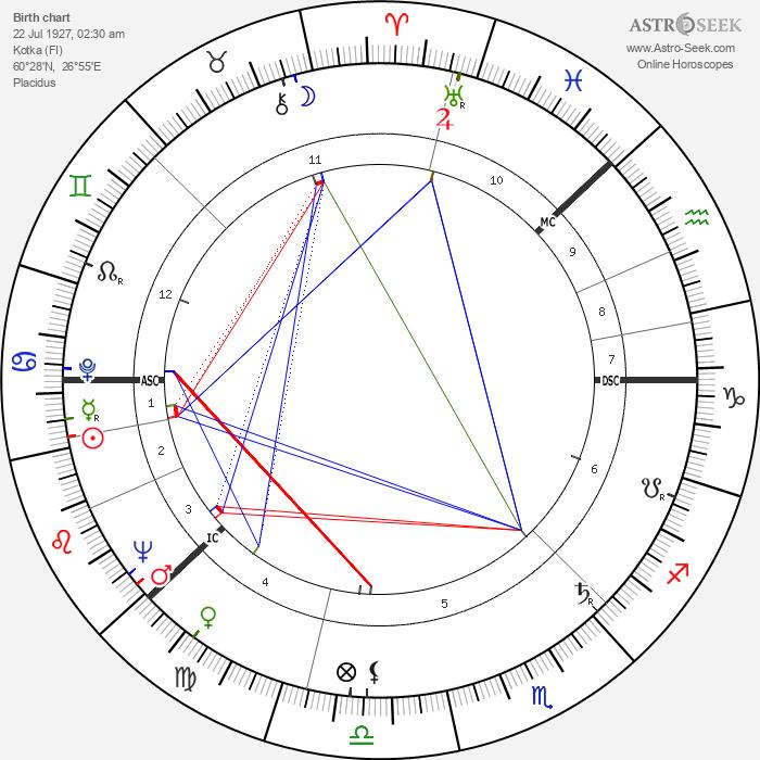 Teuvo Saavalainen - Astrology Natal Birth Chart