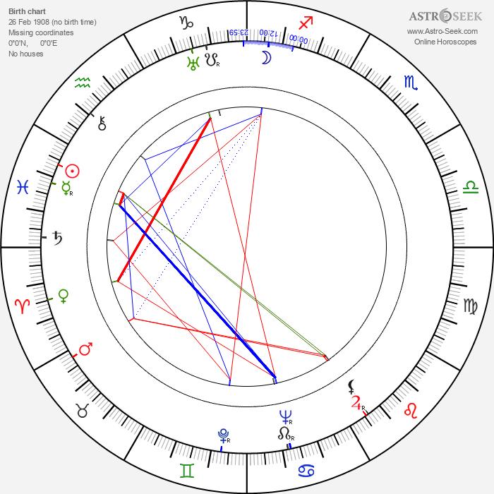 Tex Avery - Astrology Natal Birth Chart