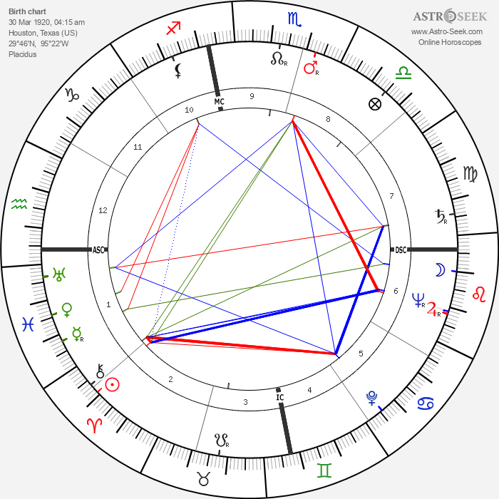 Tex Blaisdell - Astrology Natal Birth Chart