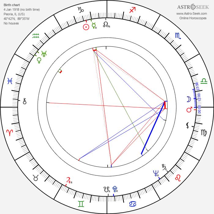 Tex Harding - Astrology Natal Birth Chart