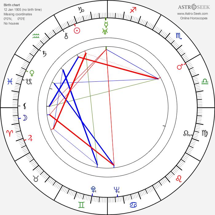 Tex Ritter - Astrology Natal Birth Chart