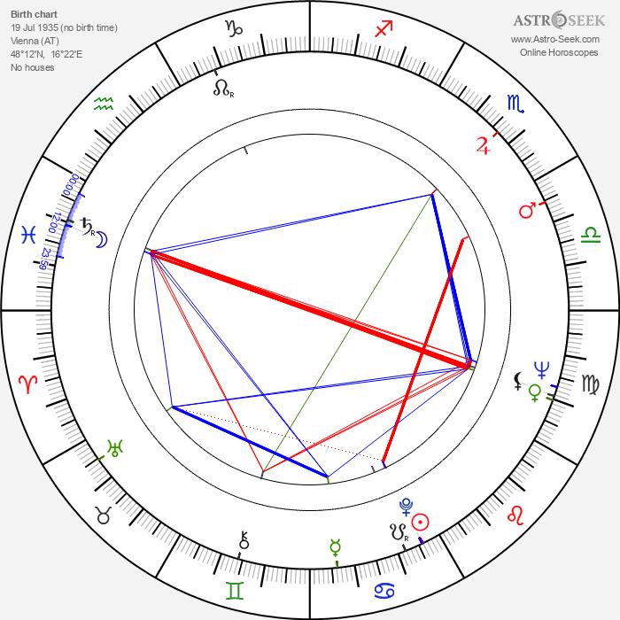 Thaddäus Podgorski - Astrology Natal Birth Chart