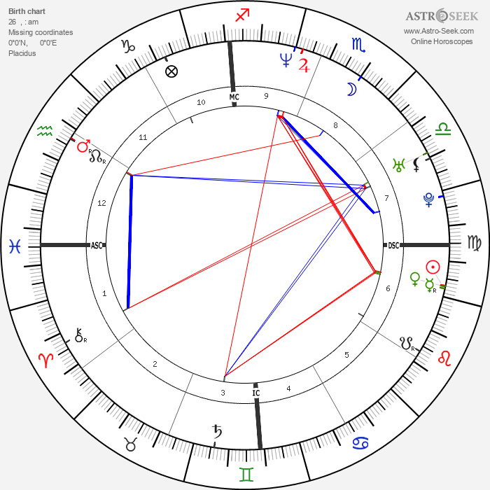 Thalía - Astrology Natal Birth Chart