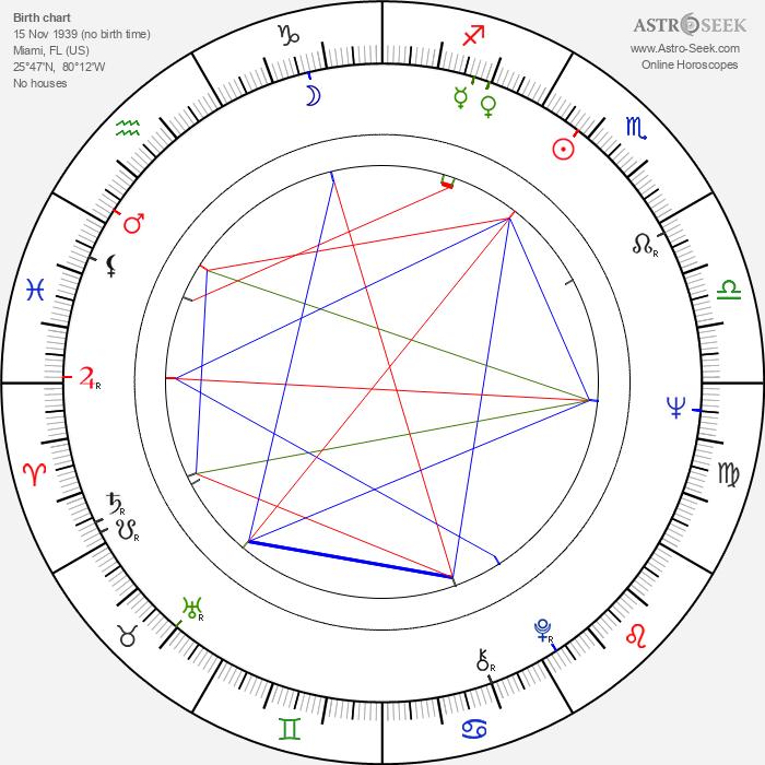 Thalmus Rasulala - Astrology Natal Birth Chart