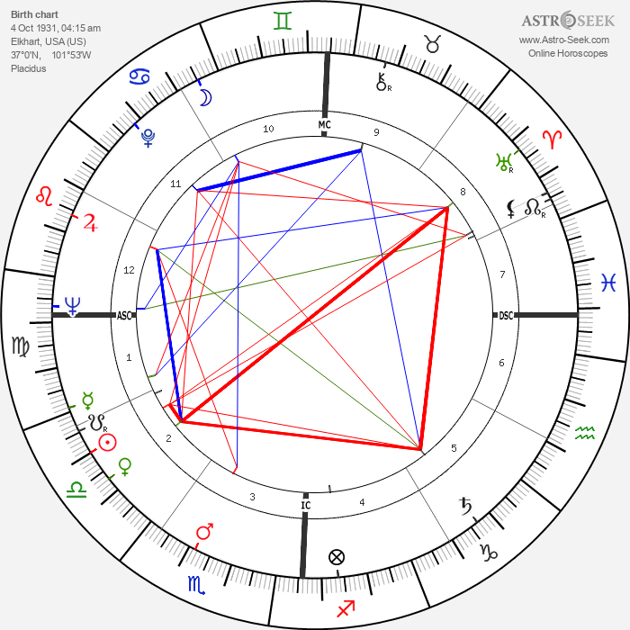 Thane Baker - Astrology Natal Birth Chart