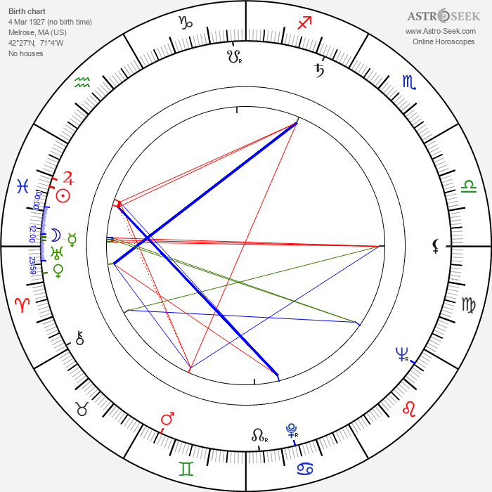 Thayer David - Astrology Natal Birth Chart