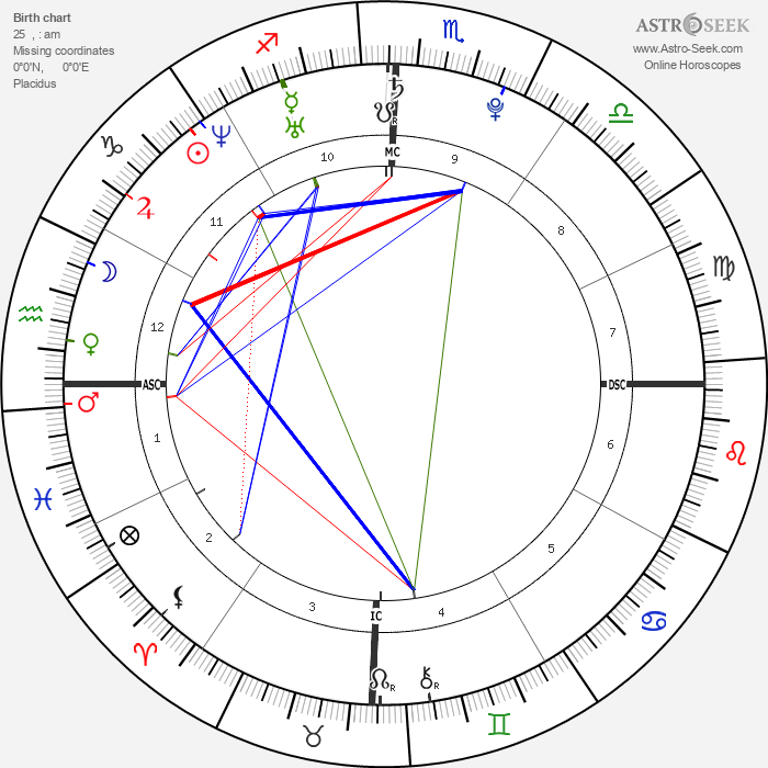 The Veronicas - Astrology Natal Birth Chart