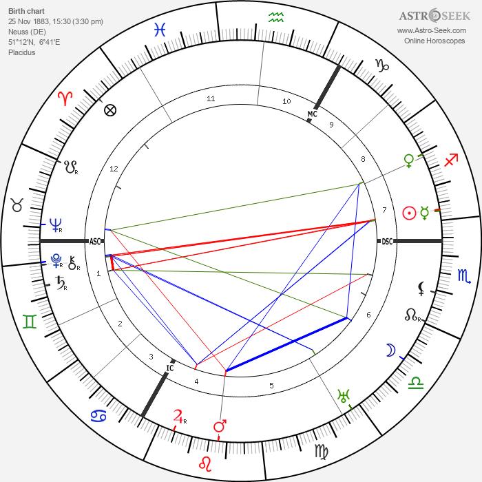 Thea Sternheim - Astrology Natal Birth Chart