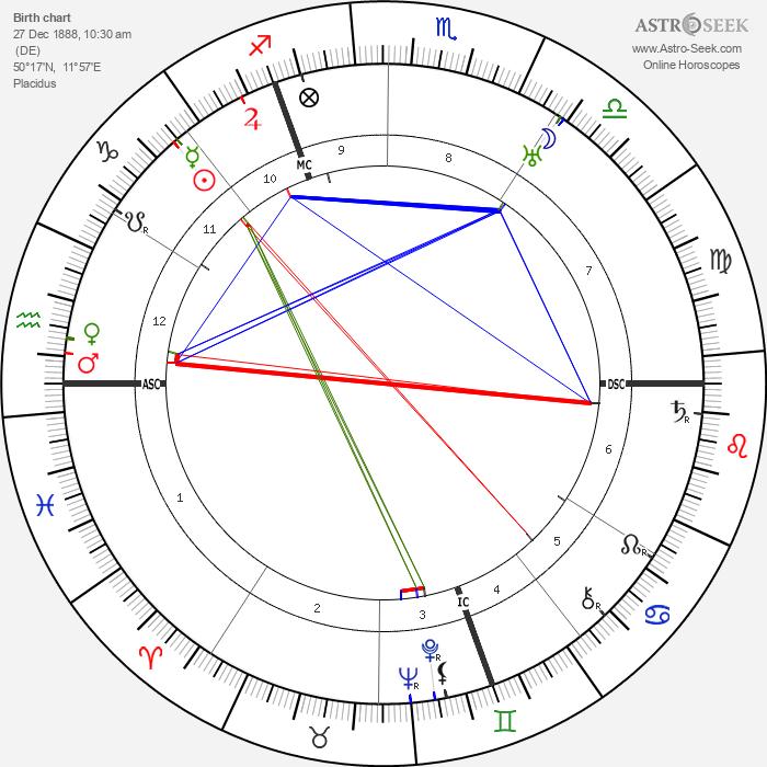 Thea von Harbou - Astrology Natal Birth Chart