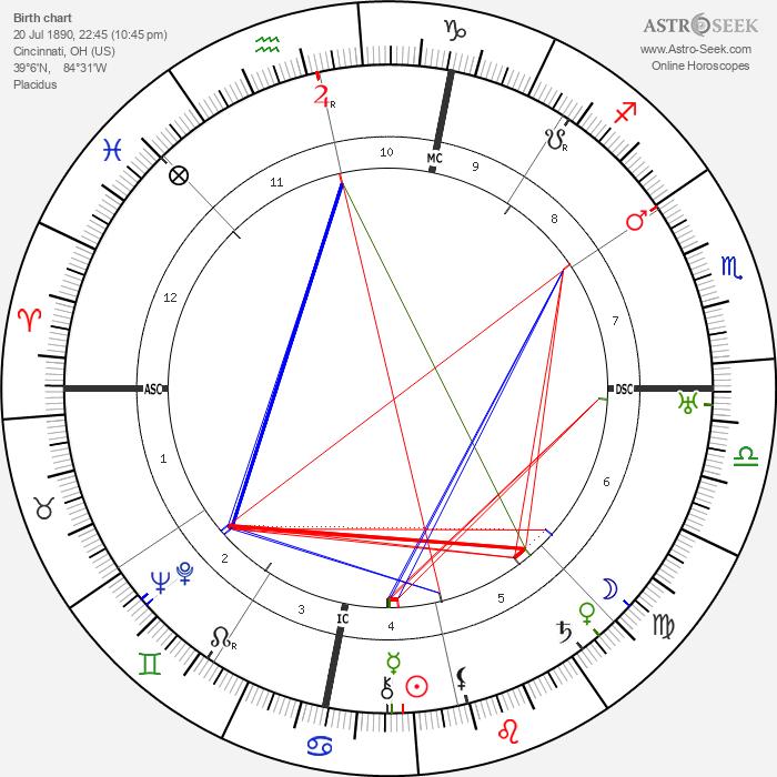 Theda Bara - Astrology Natal Birth Chart