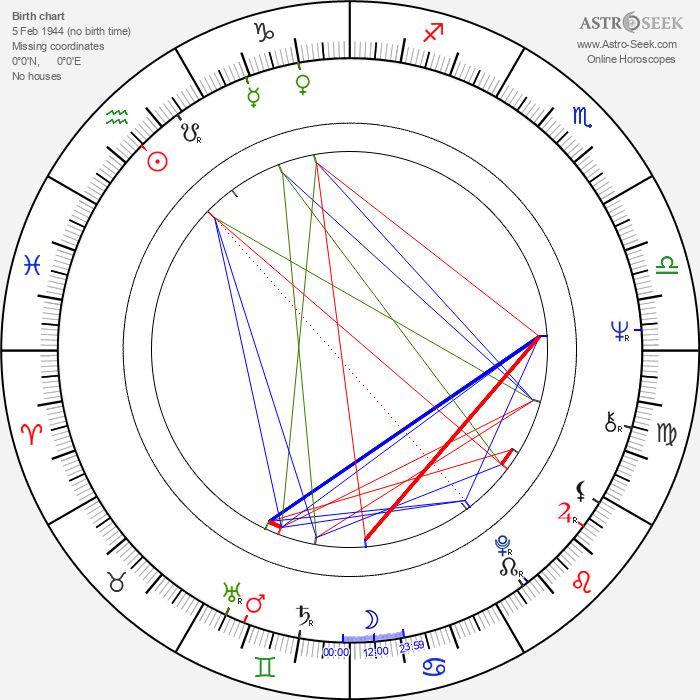 Thekla Carola Wied - Astrology Natal Birth Chart