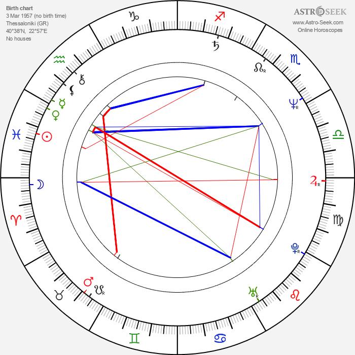 Themis Bazaka - Astrology Natal Birth Chart