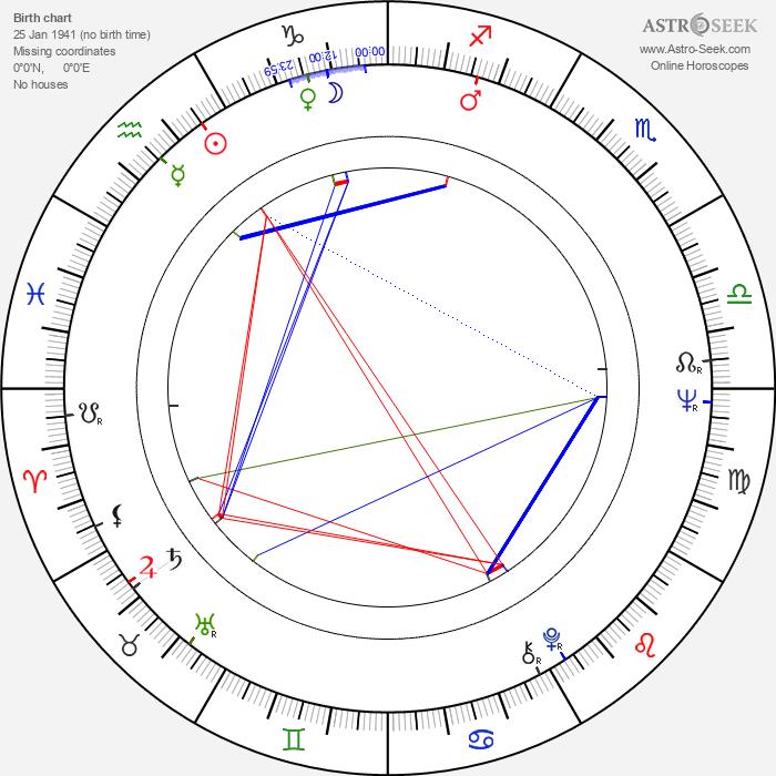 Theo Berger - Astrology Natal Birth Chart