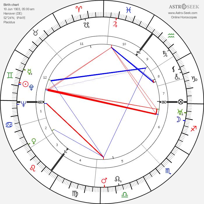 Theo Lingen - Astrology Natal Birth Chart