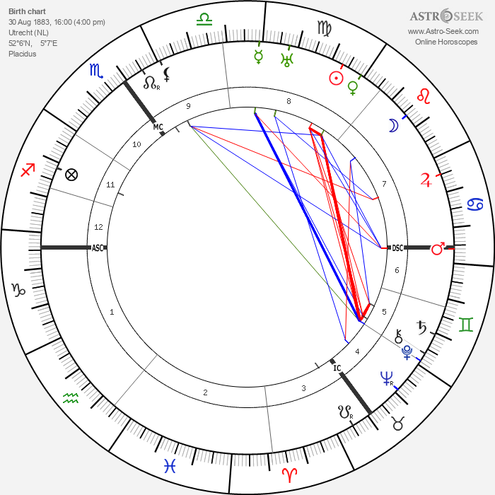 Theo van Doesburg - Astrology Natal Birth Chart