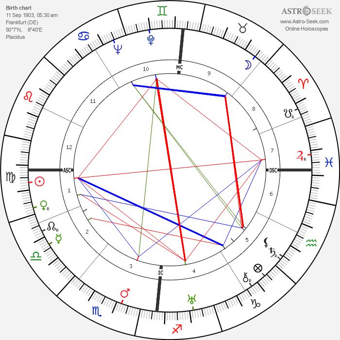 Theodor Adorno - Astrology Natal Birth Chart