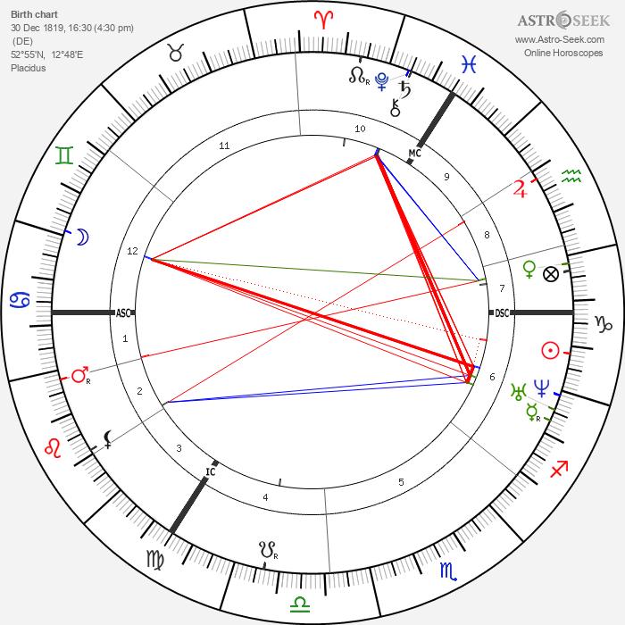 Theodor Fontane - Astrology Natal Birth Chart