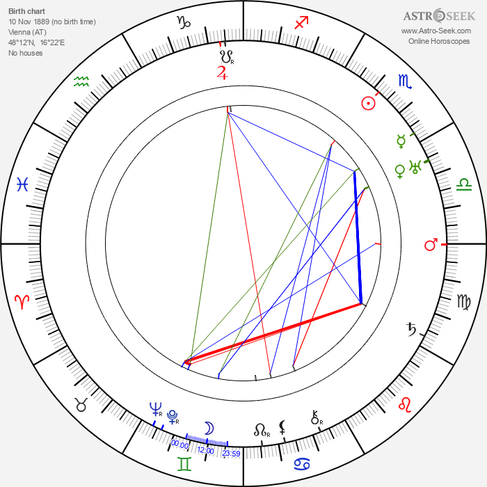Theodor Grieg - Astrology Natal Birth Chart