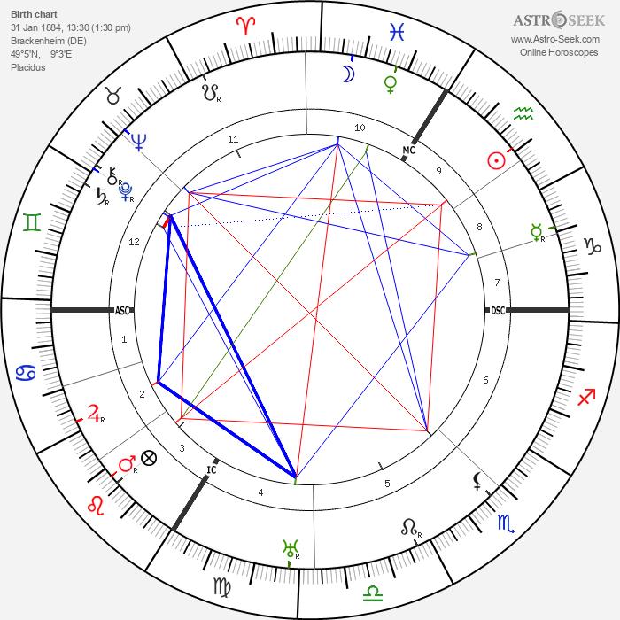 Theodor Heuss - Astrology Natal Birth Chart