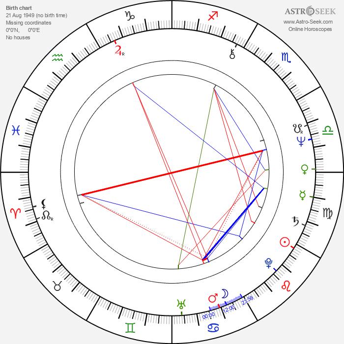Theodór Júlíusson - Astrology Natal Birth Chart