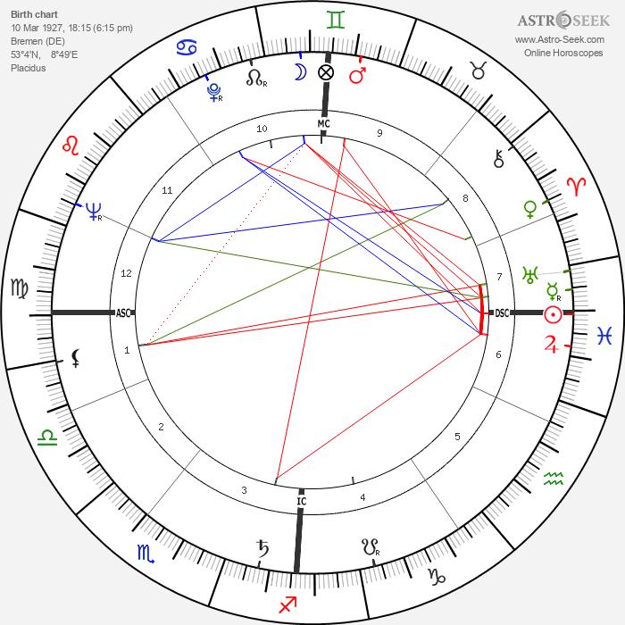 Theodor Landscheidt - Astrology Natal Birth Chart