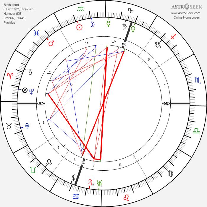 Theodor Lessing - Astrology Natal Birth Chart