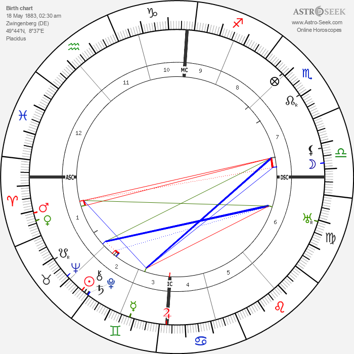 Theodor Loos - Astrology Natal Birth Chart