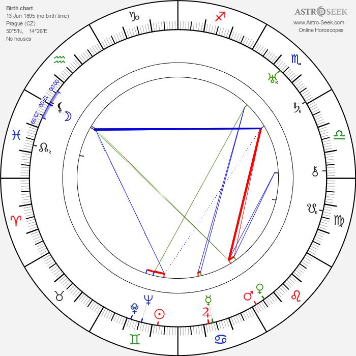 Theodor Pištěk - Astrology Natal Birth Chart