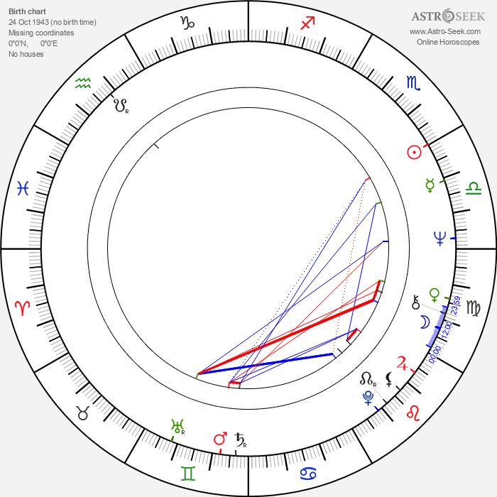 Theodor Stolojan - Astrology Natal Birth Chart