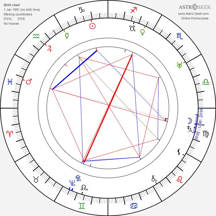 Theodor Weissman - Astrology Natal Birth Chart
